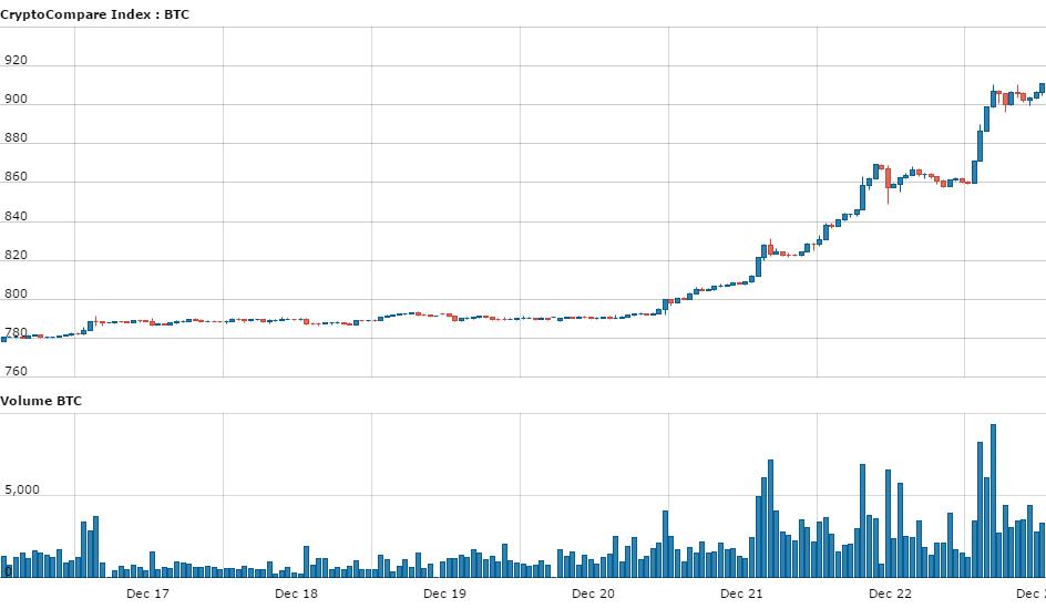 bitcoinist_btc_price_1week_chart
