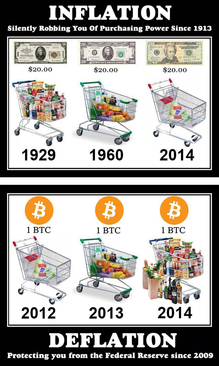 bitcoinist_bitcoin_900_inflation_deflation