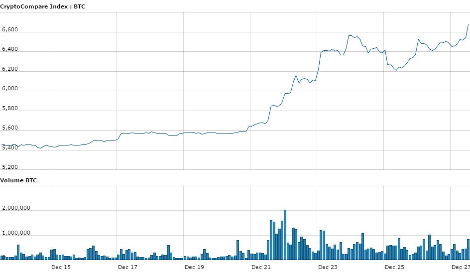 bitcoinist_cny_price_dez