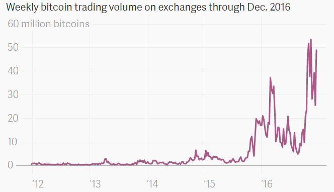 bitcoinist_volume