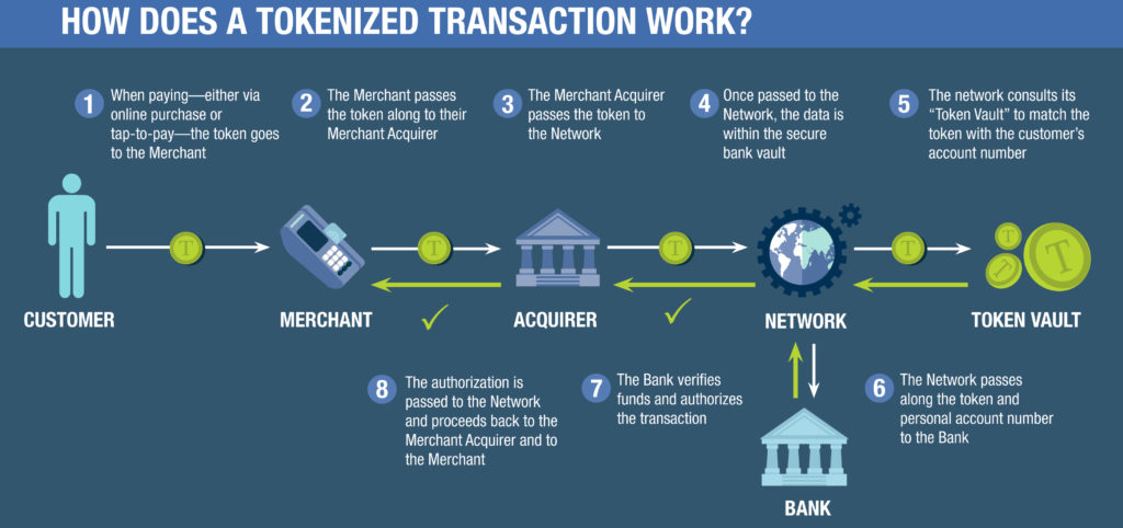 how-does-a-tokenized-transaction-work