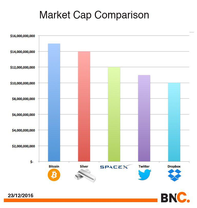 Bitcoin Market Cap >> Bitcoin Total Market Cap Bitcoin Volume Meaning Micro Automacao