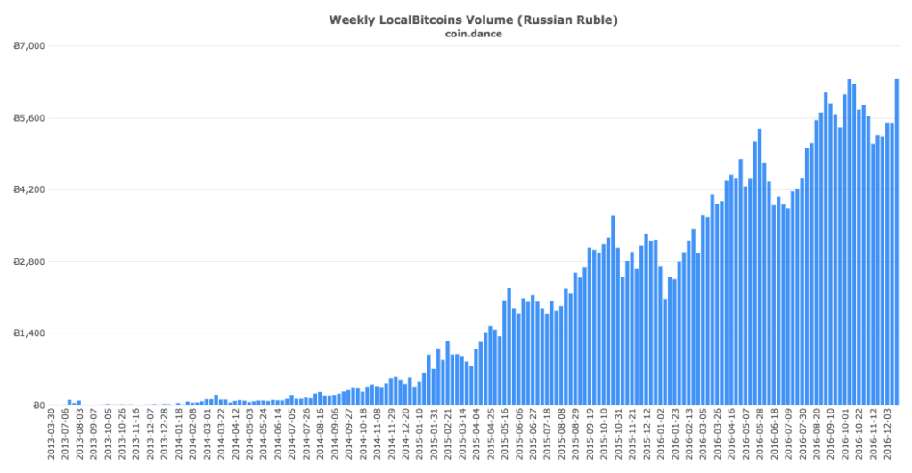 coin-dance-localbitcoins-rub-volume
