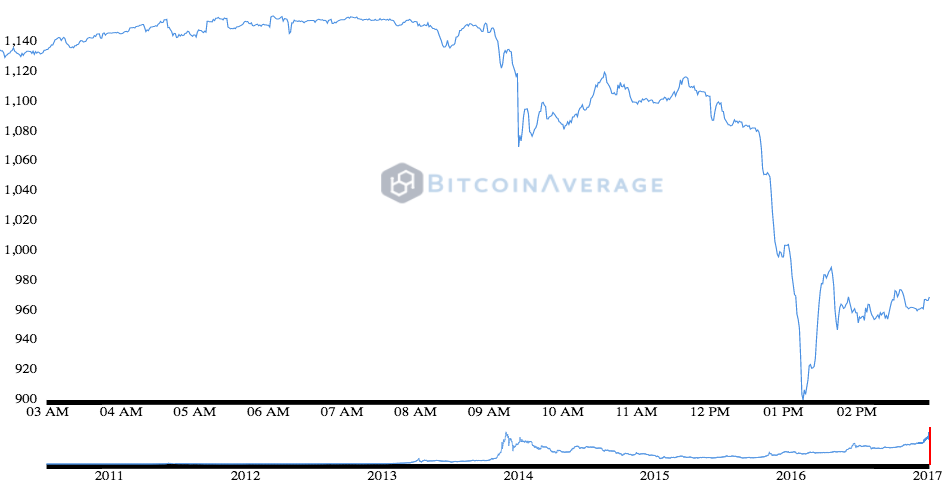 bitcoinaverage-historicalchart-thu-jan-05-2017-18-57-18-gmt0300-msk
