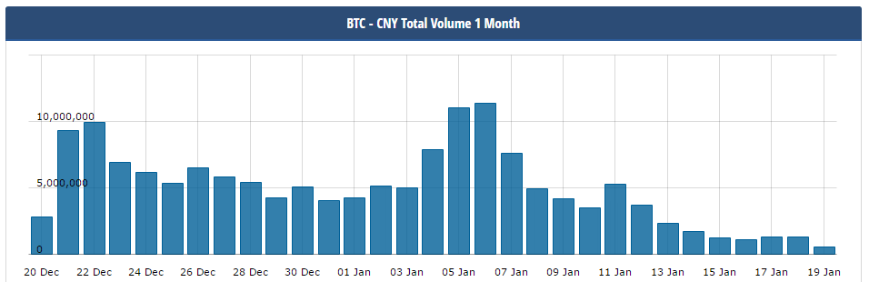 bitcoinist_cny_volume_drop