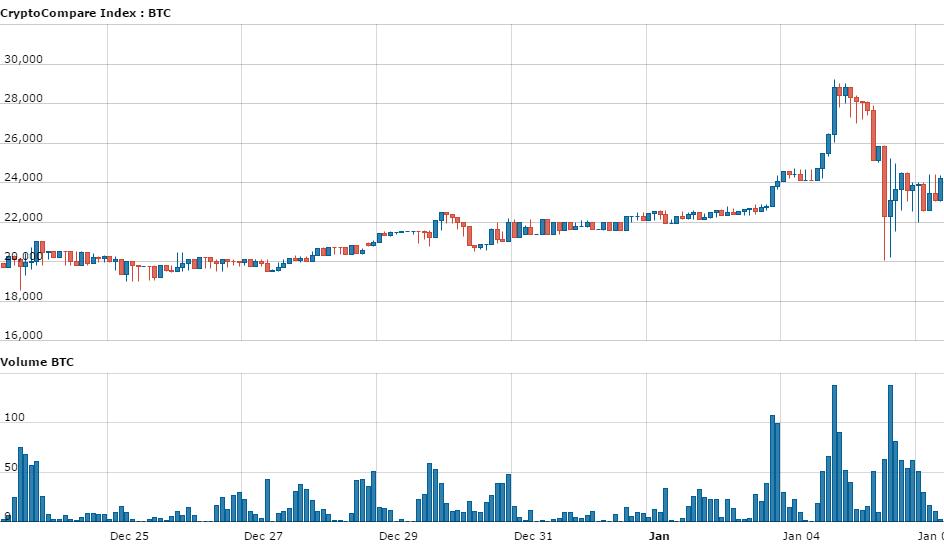 bitcoinist_mxn_bitso