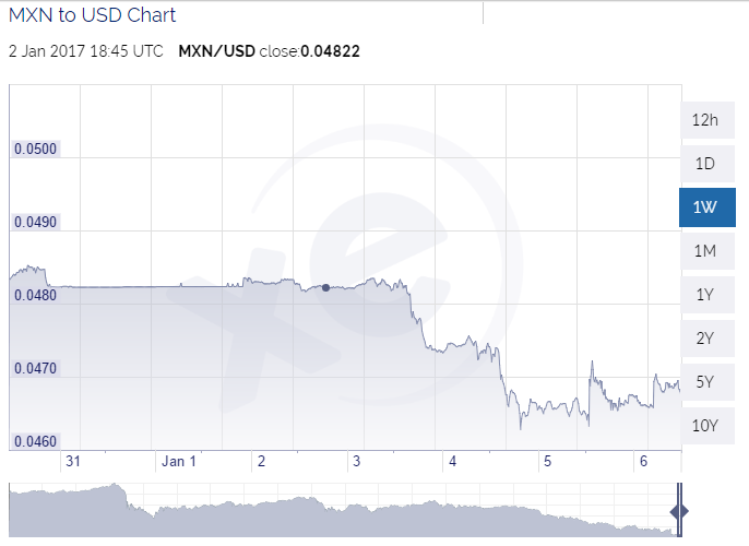 bitcoinist_mxn_devaluation_1w