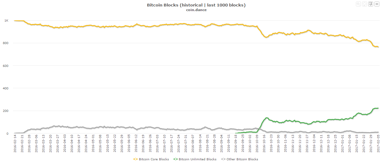bitcoinist_core_and_bu