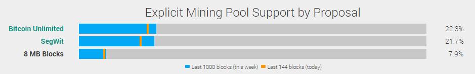 bitcoinist_segwite_bu_popularity