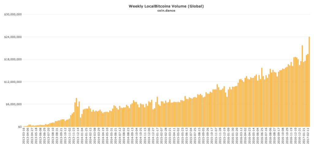 coin-dance-localbitcoins-all-volume-1