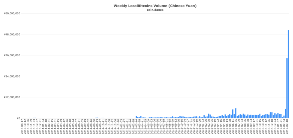coin-dance-localbitcoins-cny-volume