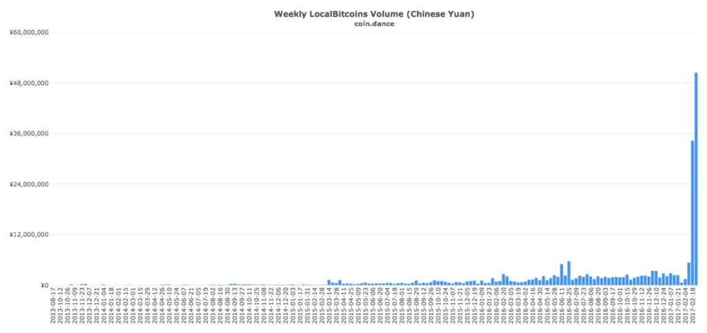 coin-dance-localbitcoins-cny-volume