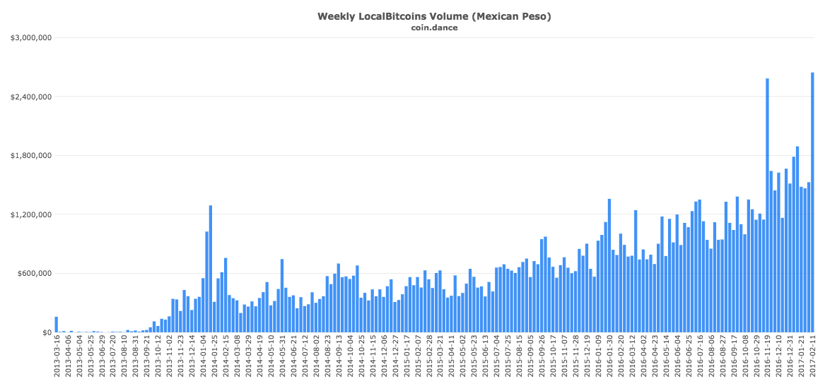 coin-dance-localbitcoins-mxn-volume