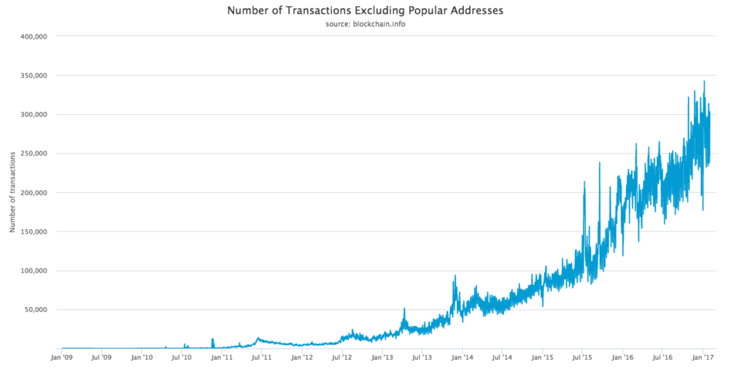 number-of-transactions-excluding-popular-addresses