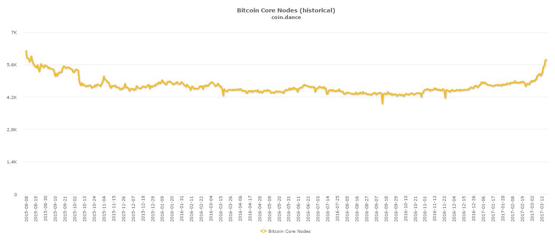 bitcoinistcoin-dance-corenodes