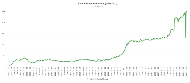 bitcoinistcoin-dance-unlimitednodes