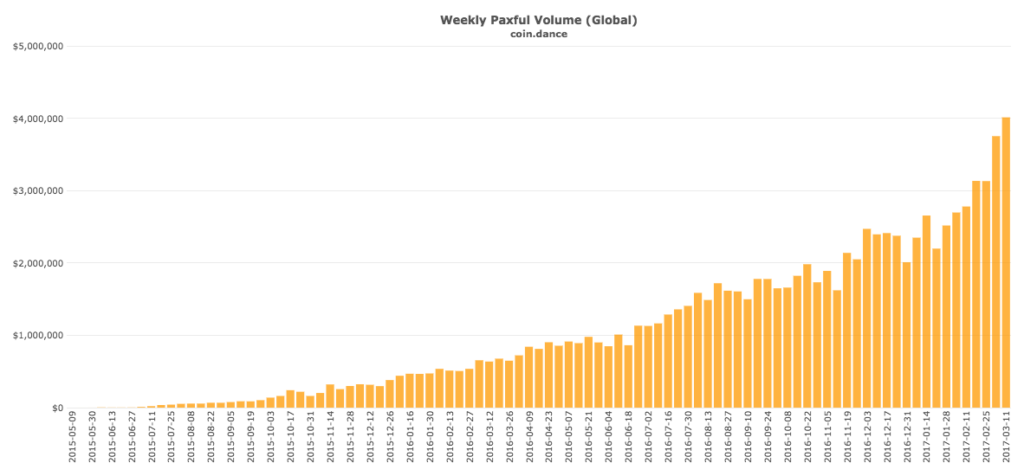 coin-dance-paxful-all-volume