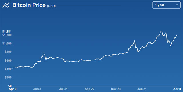 Bitcoin Values from April 2016 - April 2017
