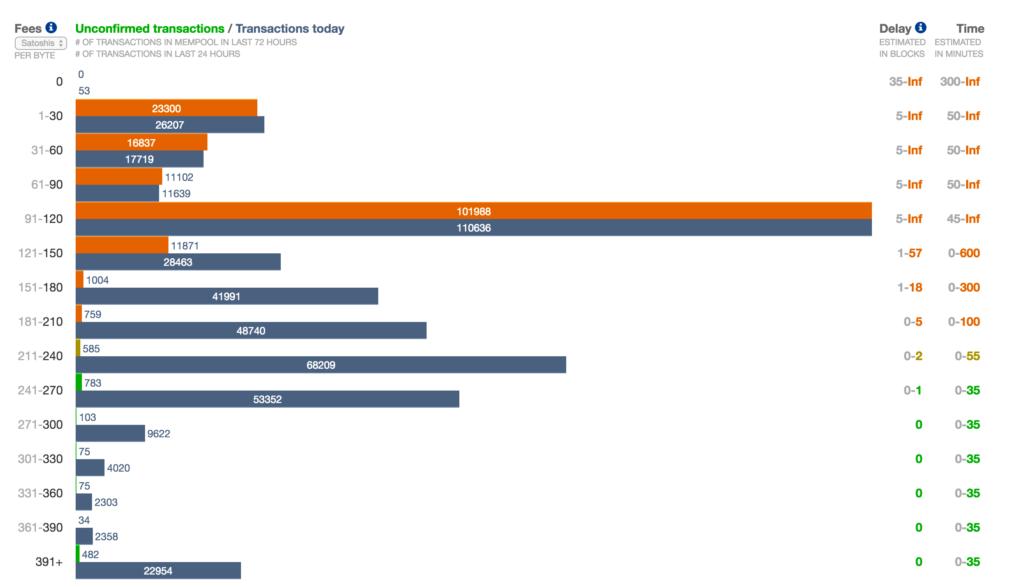 Chart - Bitcoin Transactions