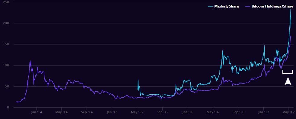 Grayscale Bitcoin Trust chart