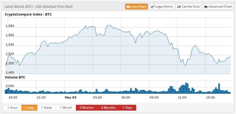 intraday bitcoin charts