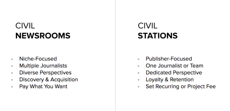 Civil Newsrooms and Civil Stations