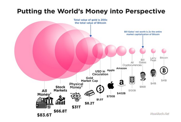 Bitcoin - Putting the World's Money into Perspective
