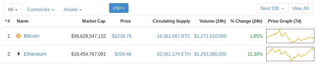 Market cap to volume ratio cryptocurrencies