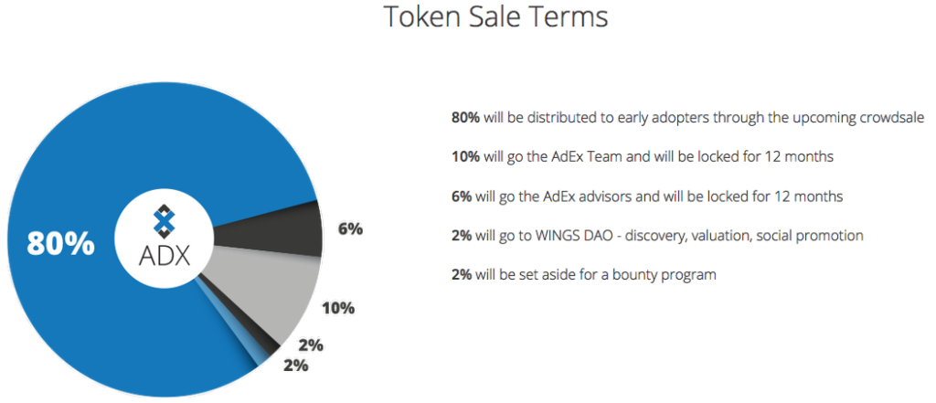 AdEx 20% distribution breakdown