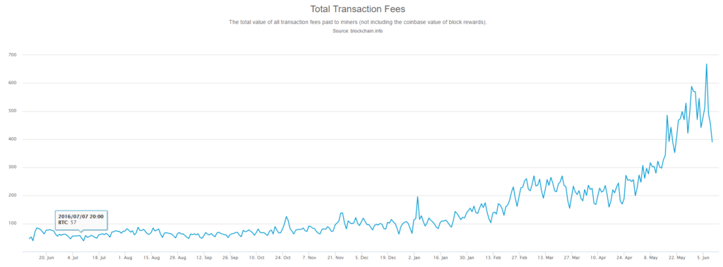 Total Bitcoin transaction fees