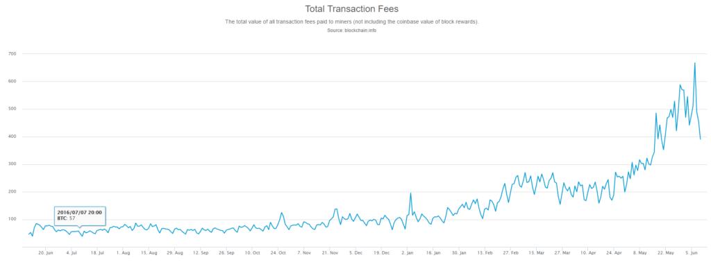 Total Bitcoin transaction fees