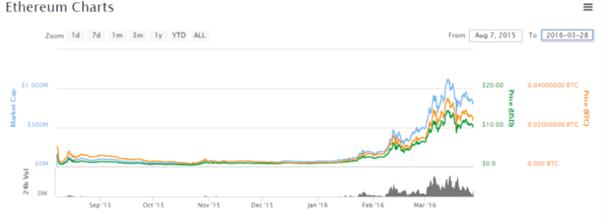 BitConnect price chart 1