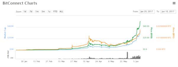 BitConnect price chart 2