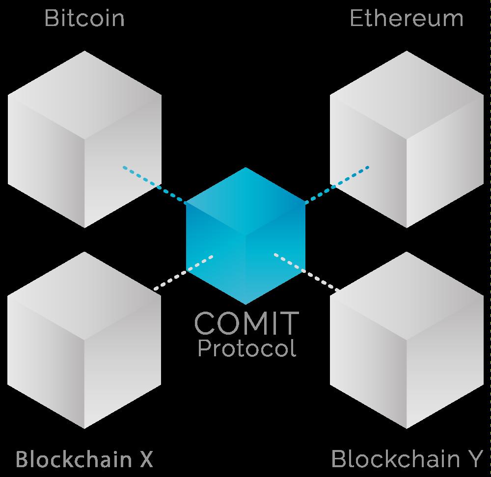 TenX Comit Protocol