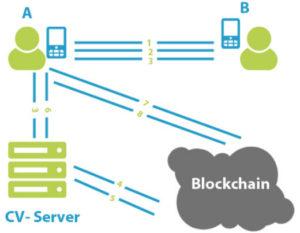 CrypID and blockchain