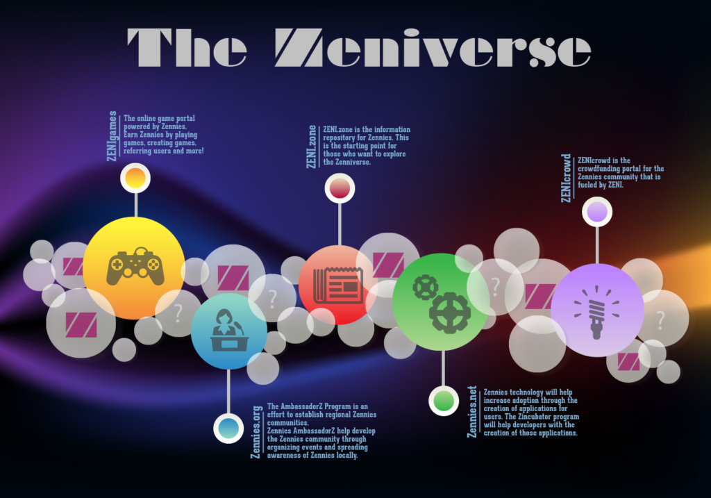 The ZENIverse