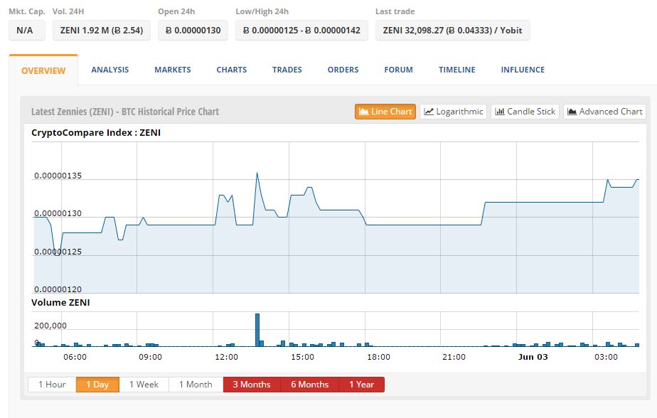 CryptoCompare price index for ZENI