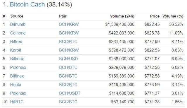 BCH South Korean market