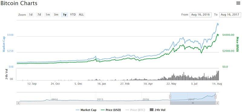 Bitcoin Prices 8-15-2017