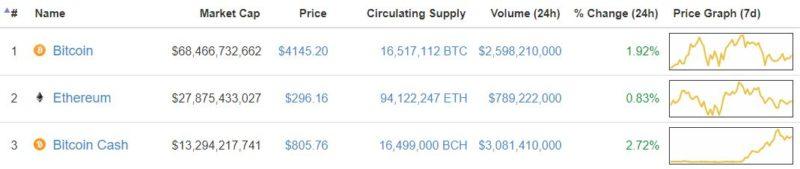 Bitcoin, Ethereum, BitcoinCash market cap