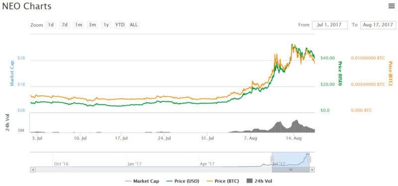 NEO price chart - 8-17-2017