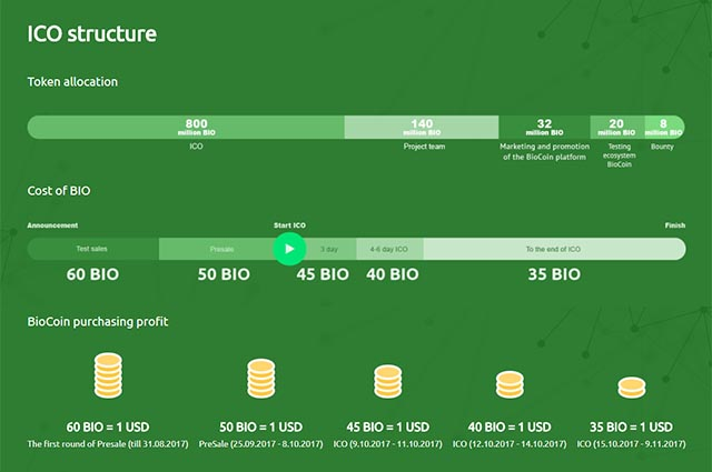 BioCoin Pre-ICO and ICO