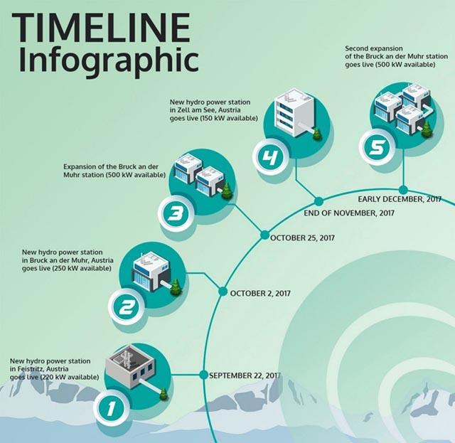 HydroMiner Timeline