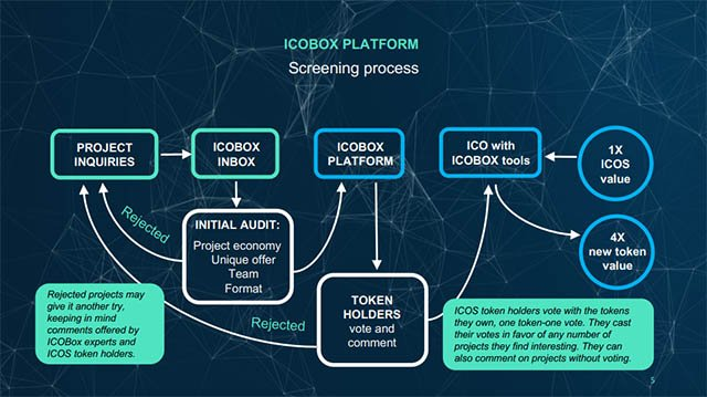 ICOBox Token Exchange Platform