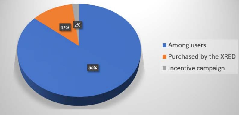 XRED token distribution
