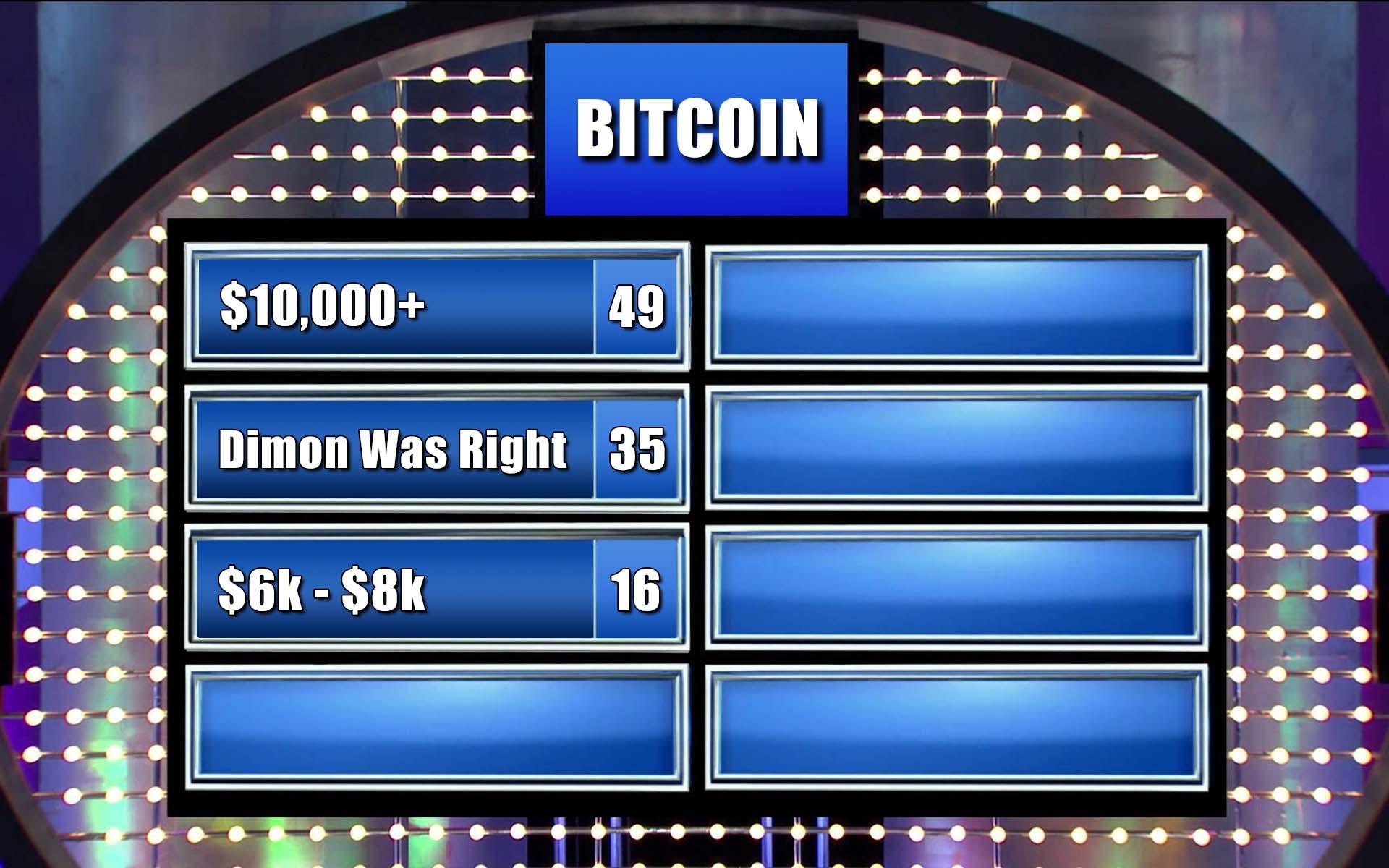 Bitcoin Heading to $10,000? Survey Says...