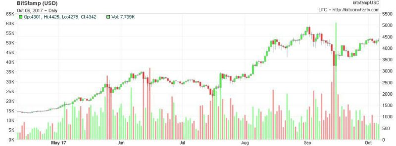 Bitcoin Continues Marching Towards the $ 5,000  USD Mark