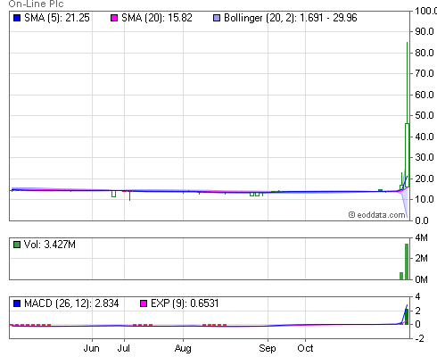 On-line Plc Stock Price Chart