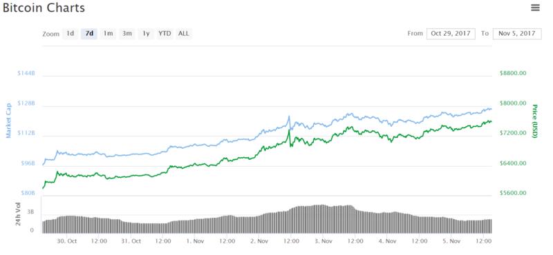 Investors Shrug off Bitcoin's Volatility, Lack of Liquidity, and Uncertainty