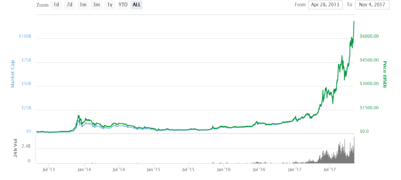 Bitcoin's Unstoppable Skyrocketing Trend